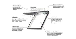Erstes elektrisches Velux Klapp-Schwing-Fenster mit 45-Grad-Öffnungswinkel feiert seine Weltpremiere