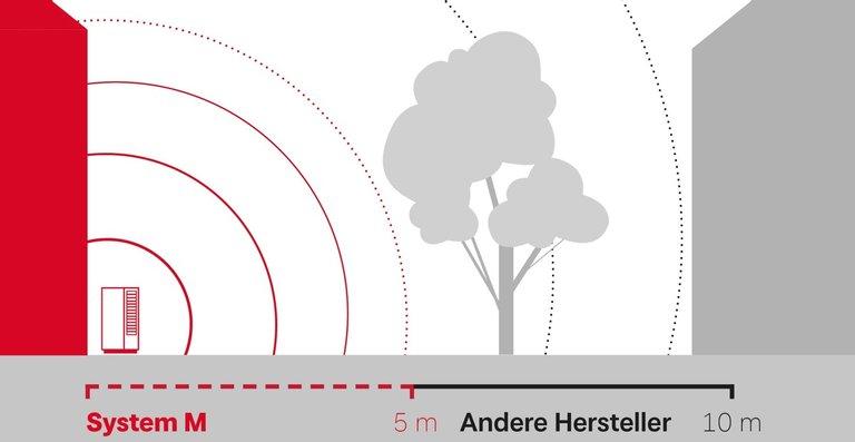 System M ist flüsterleise – und sieht auch so aus. Alle Geräusche treten zur Seite aus und nicht in Richtung Nachbargrundstück. So sind fünf Meter Abstand zu den Nachbarn – egal in welche Richtung – völlig ausreichend. Und das Beste: die wichtigsten Bau- und Lärmrichtlinien sind voll erfüllt.