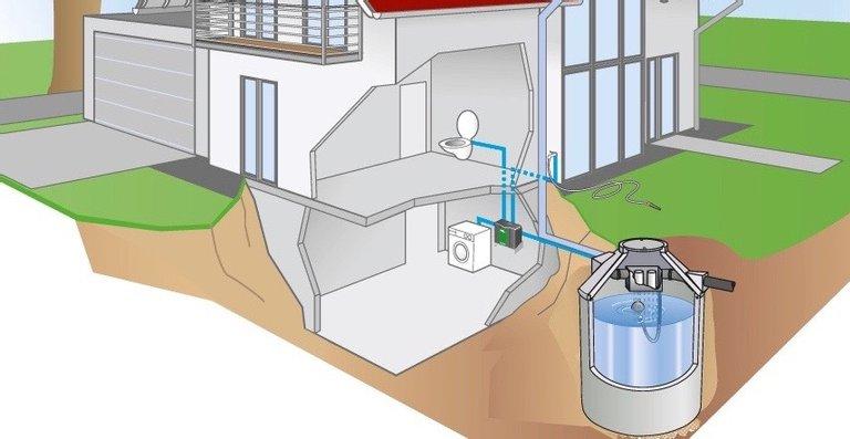 regenwasser nutzen im einfamilienhaus mit dem regenspeicher family wohngl ck. Black Bedroom Furniture Sets. Home Design Ideas