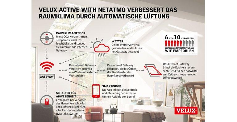 VELUX ACTIVE WITH NETATMO VERBESSERT DAS RAUMKLIMA DURCH AUTOMATISCHE LÜFTUNG